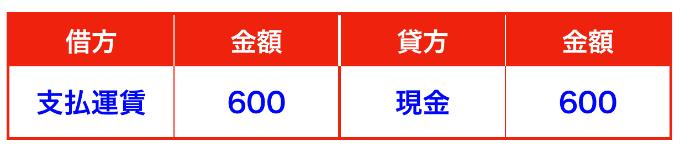 メルカリ売上仕訳②(確定申告)