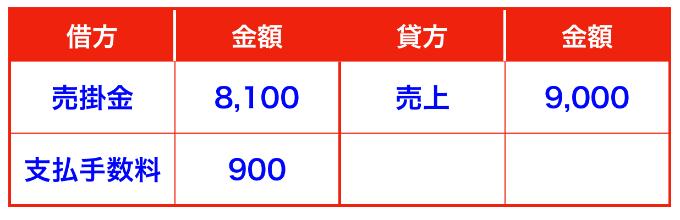 メルカリ売上仕訳③(確定申告)