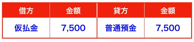 メルカリチャージ仕訳③(確定申告)
