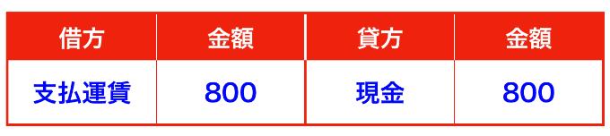 ラクマ売上仕訳②(確定申告)