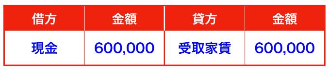 前受収益の仕訳(前受収益と前受金の違い)受取家賃と前受家賃②