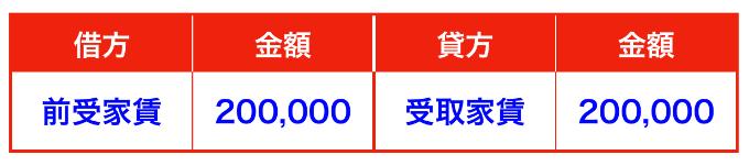 前受収益の仕訳(前受収益と前受金の違い)受取家賃と前受家賃③