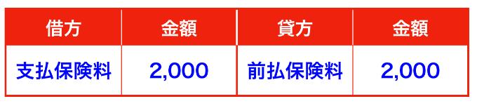 前払費用の仕訳/前払費用と前払金(前渡金)の違い/保険料③