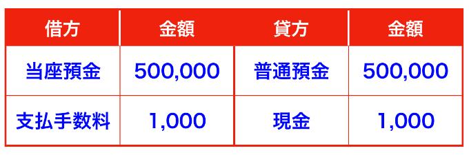 小切手帳の交付の仕訳(当座預金)