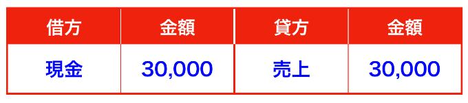 送金小切手の仕訳画像(簿記)