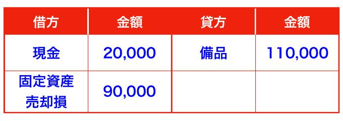 固定資産(備品)の期首売却仕訳(減価償却は直接法)