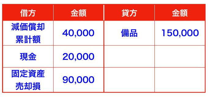 固定資産(備品)の期首売却仕訳(減価償却は間接法)