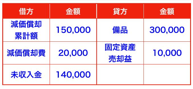 有形固定資産の期中売却仕訳(備品)