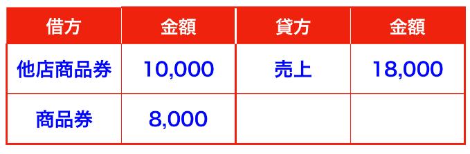 商品券の仕訳/他店商品券