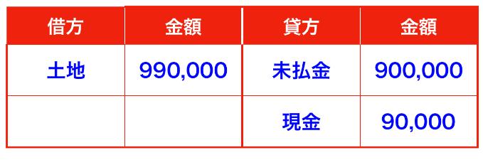 土地と未払金の仕訳(有形固定資産)