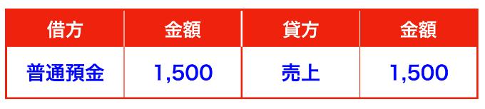 商品販売時の仕訳(三分法)