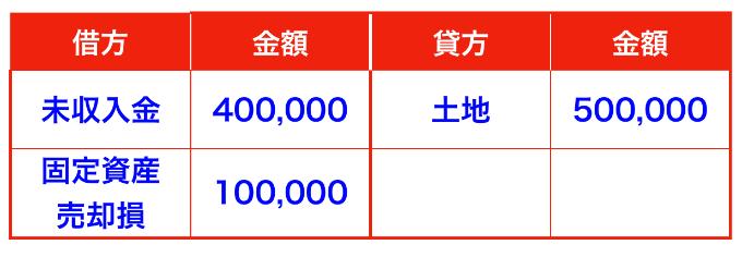 土地売却の仕訳(有形固定資産)未収入金と固定資産売却損
