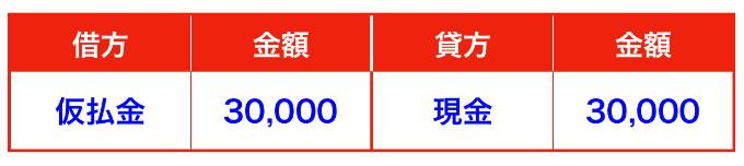仮払金の仕訳(ICカード・Suica・PASMO)