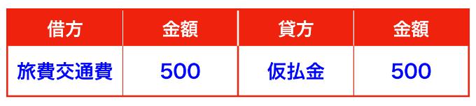 仮払金の仕訳(旅費交通費)