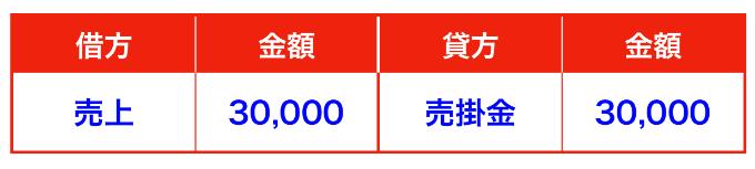 売上返品仕訳(三分法)