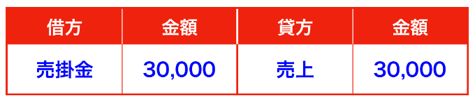 商品の掛け販売仕訳(三分法)