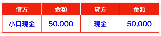小口現金の仕訳(定額資金前渡制度)