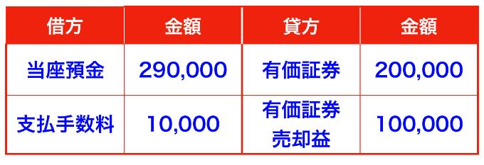 株式売却の仕訳(有価証券売却益、支払手数料)
