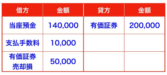 株式売却時の仕訳(有価証券売却損・支払手数料)