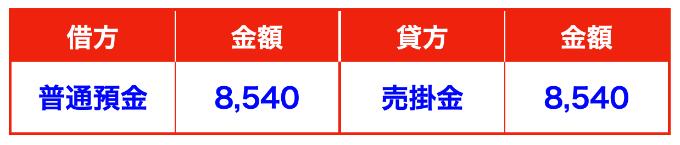 ラクマチャージ仕訳②(確定申告)