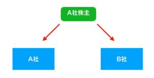 分割型分割後の画像
