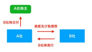 分割型分割時の画像