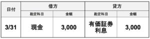 利払期日が到来した公社債の利札の仕訳画像