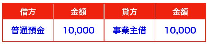 私用の銀行口座仕訳②(確定申告)