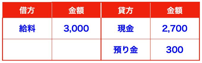 給料の支払い仕訳(預り金・所得税)