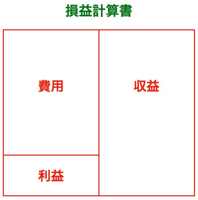 損益計算書(収益・費用・利益)の画像