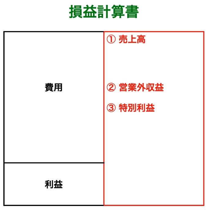 損益計算書(収益の詳細)画像