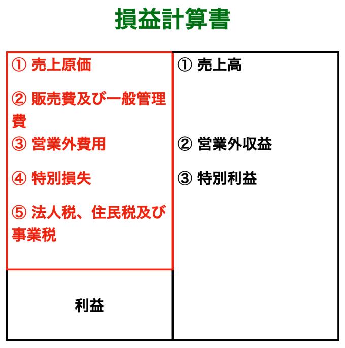 損益計算書(収益と費用の詳細)画像