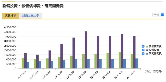 マネックス証券 設備投資額と減価償却費と研究開発費の推移グラフ