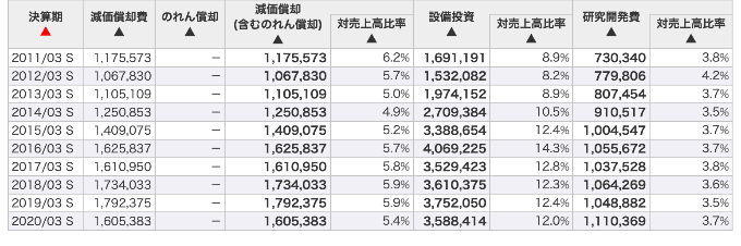 マネックス証券 銘柄スカウター 表