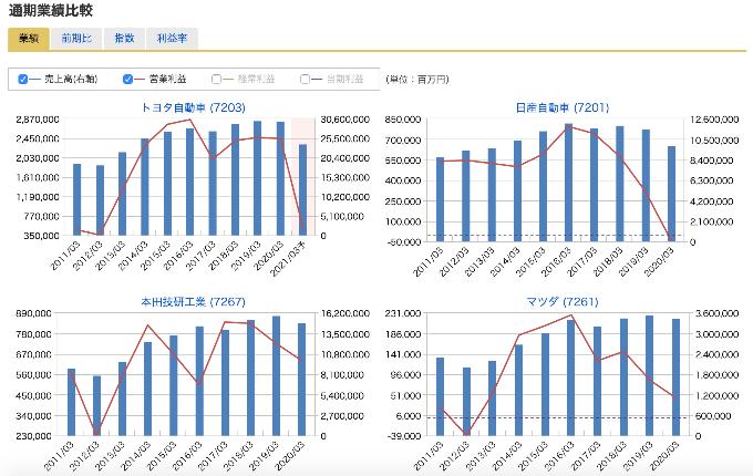 マネックス証券 銘柄比較 グラフ