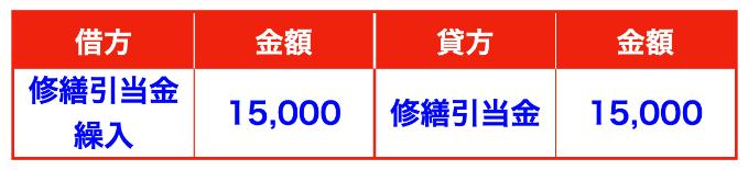 修繕引当金の見積もり計上時の仕訳画像(修繕引当金繰入)