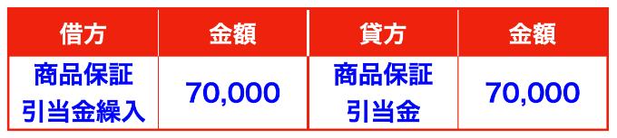 商品保証引当金の繰り入れ仕訳(商品保証繰入・製品保証引当金・製品保証引当金など)