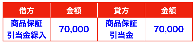 商品保証引当金の見積もり計上仕訳(商品保証引当金繰入・製品保証引当金・製品保証引当金繰入)