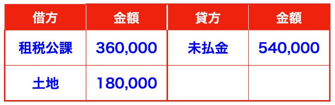 固定資産税と不動産取得税の仕訳画像(未払金)