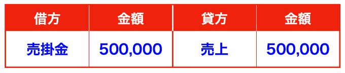 掛け売上げの仕訳画像(三分法)