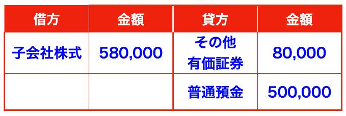 子会社株式の仕訳画像(株式の追加取得)