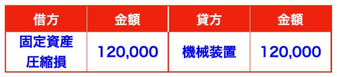 国庫補助金により取得した有形固定資産について、圧縮記帳を直接減額方式(直接控除方式)により行った場合の仕訳画像