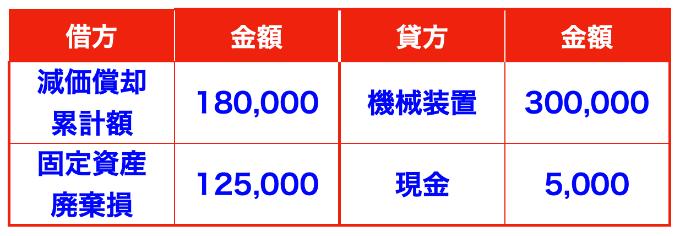 期首に固定資産(機械装置)を廃棄した場合の仕訳画像(廃棄費用の取り扱い)