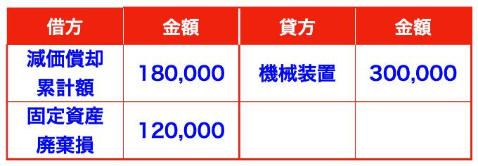固定資産を廃棄した場合の仕訳画像(固定資産廃棄損)